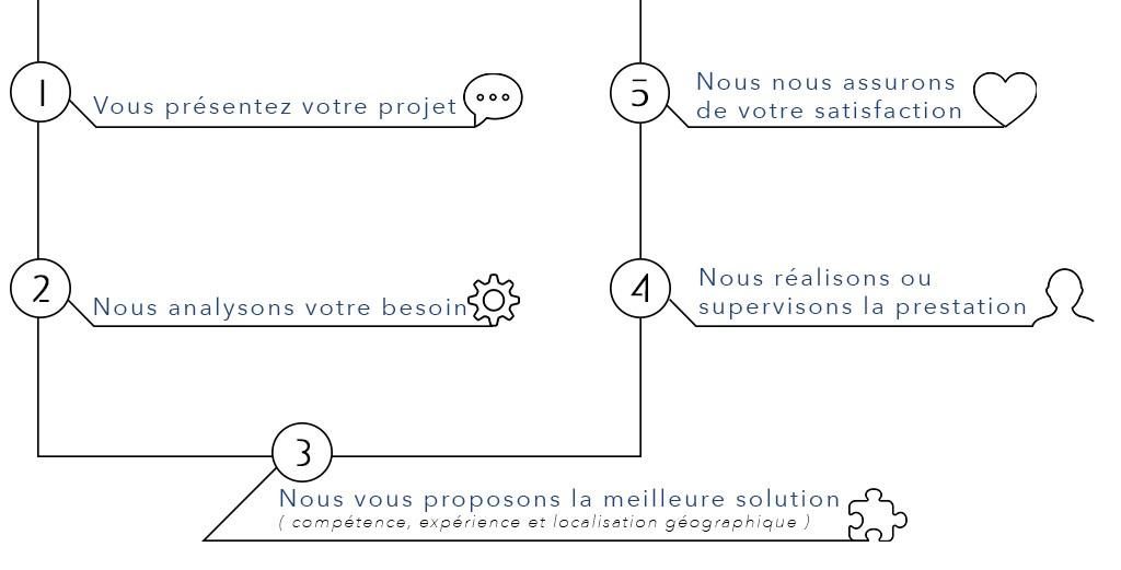Audit ISO 9001, 14001, 45001, 50001 et bien d'autres normes référentiels Lyon Paris Marseille Bordeaux, Rennes. Auditeur 9001, Auditeur 14001, Auditeur 45001, Auditeur 50001...