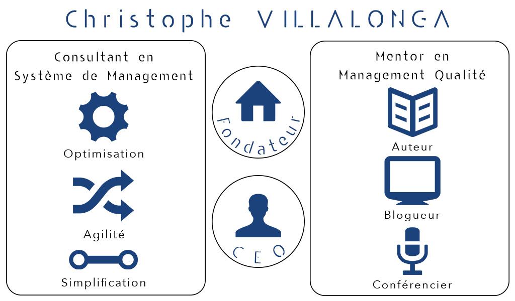 Conseiller Système de management Lyon Christophe Villalonga. consultant qualité Lyon. Consultant qualité Paris. Consultant qualité france. Consultant en système de management. Mentor en management Qualité
