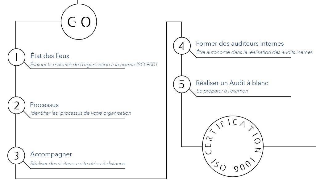 Démarche de certification ISO 9001 Lyon Paris Marseille Bordeaux, Qualinove sur toute la France