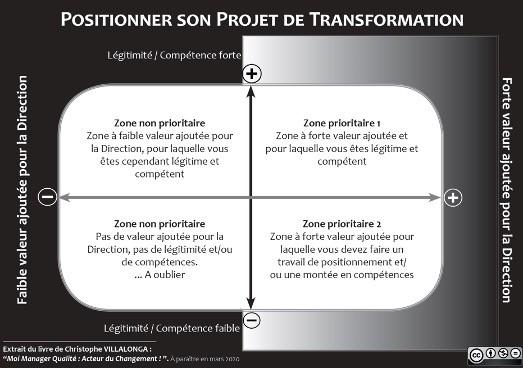 Positionner son projet de transformation
